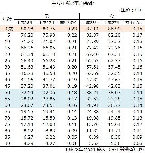 生命表(平均余命一覧)