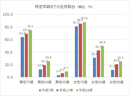 特定年齢までの生存割合のグラフ