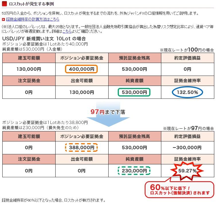 外為ジャパンでのロスカット計算例