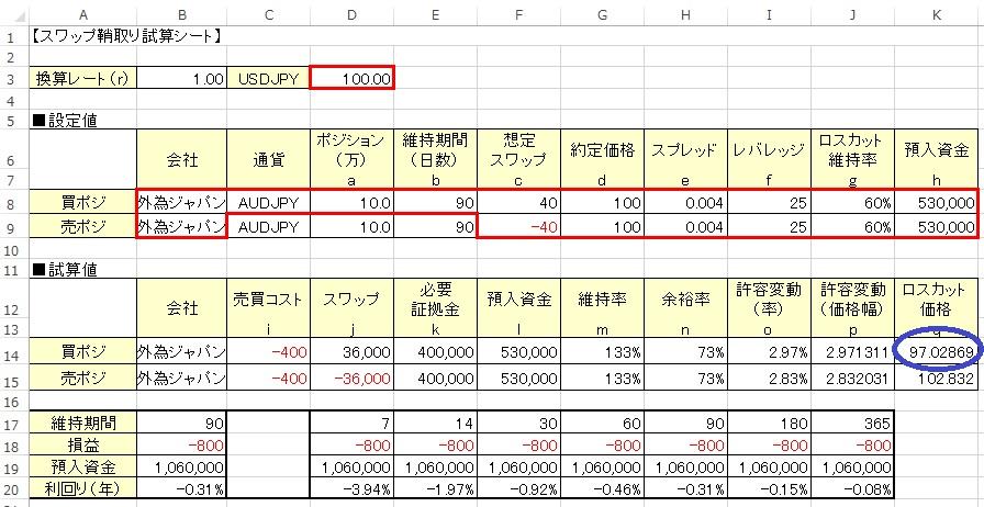スワップ鞘取り試算でのロスカット計算例