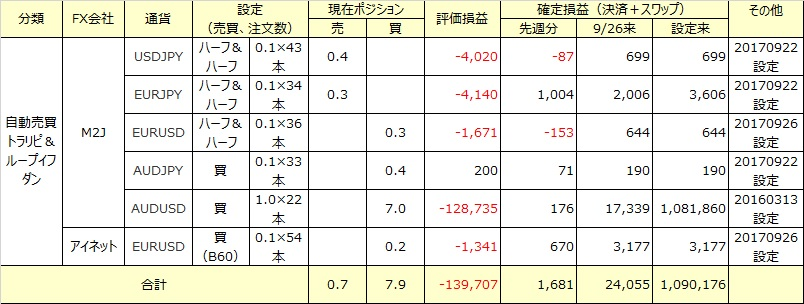 FX自動売買の今週の損益