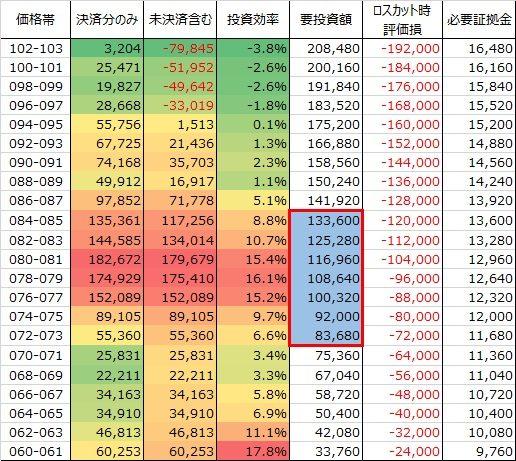 表:買トラリピ豪ドル円の価格帯別投資効率表