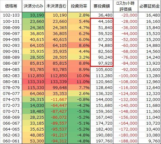 表:売トラリピ豪ドル円の価格帯別投資効率表