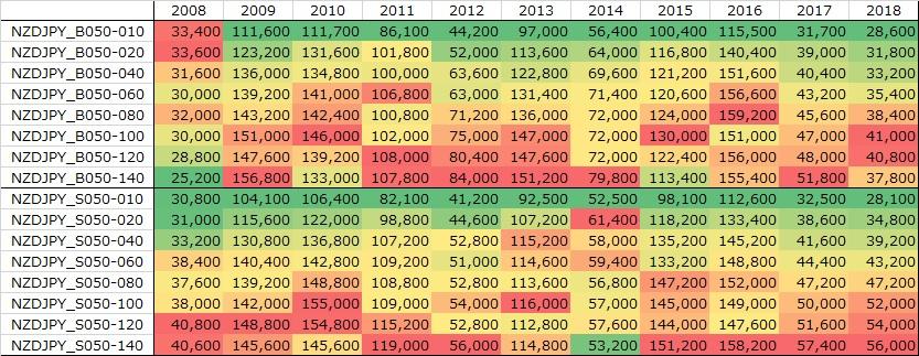 表:NZDJPY年別バックテスト結果:損益