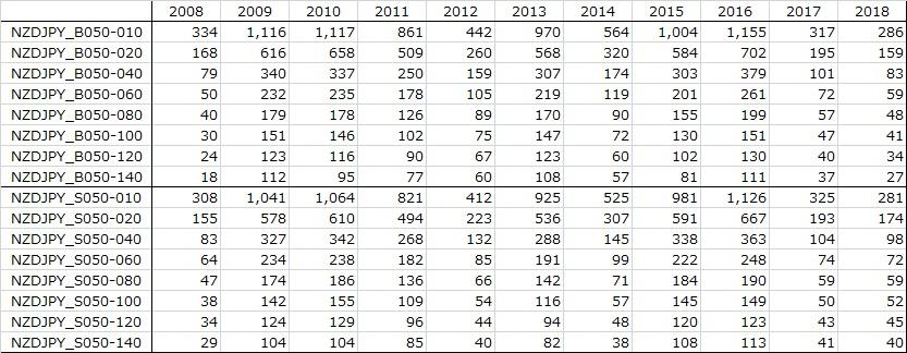 表:NZDJPY年別バックテスト結果:決済数