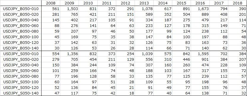 表:USDJPY年別バックテスト結果
