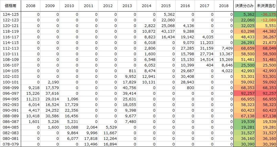 表:USDJPY年別バックテスト結果:買トラ